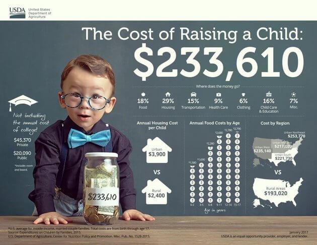 Сколько денег нужно, чтобы вырастить ребенка в США