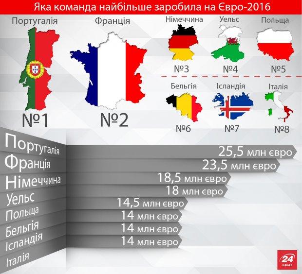 Кто заработал на Евро-2016 (инфографика)