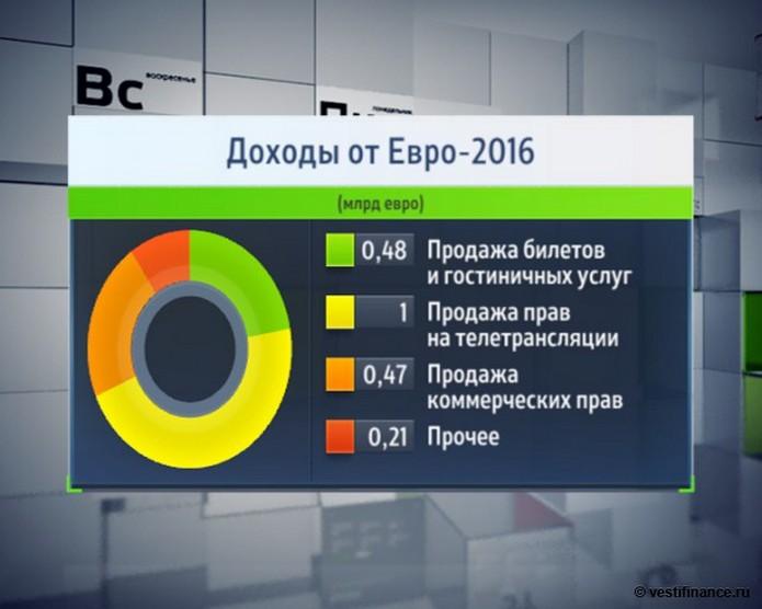 Сколько заработали в Федерации футбола Украины и УЕФА на Евро-2016 (инфографика)