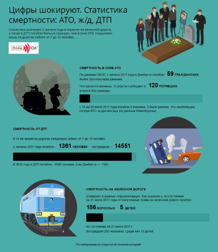 Смертность в Украине увеличивается рекордными темпами, — ООН (инфографика)