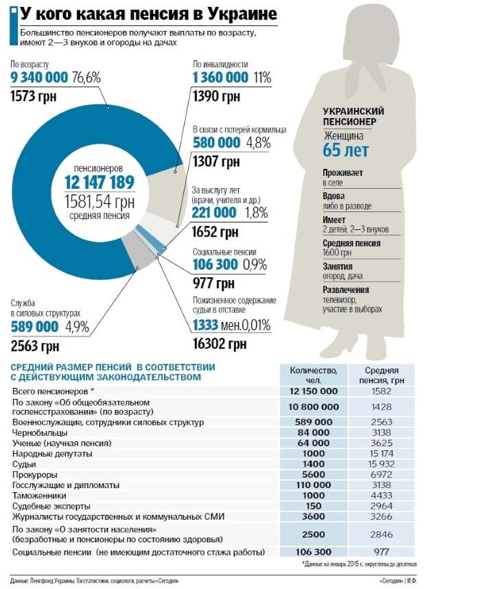 Сравнение пенсий в разных странах