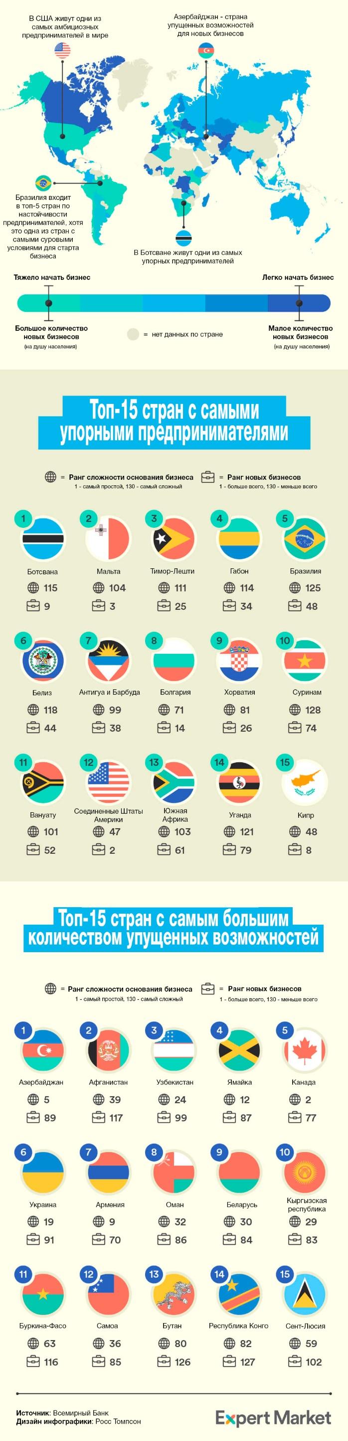 Сравнение упорства предпринимателей в 130 странах (инфографика)