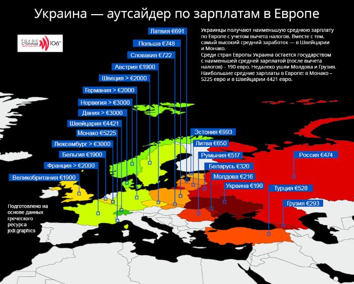 Средняя украинская зарплата самая маленькая в Европе (инфографика)