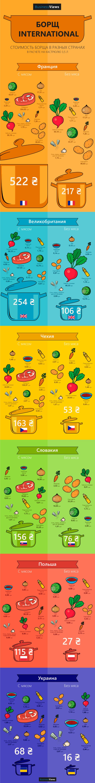 Стоимость борща в разных странах (инфографика)