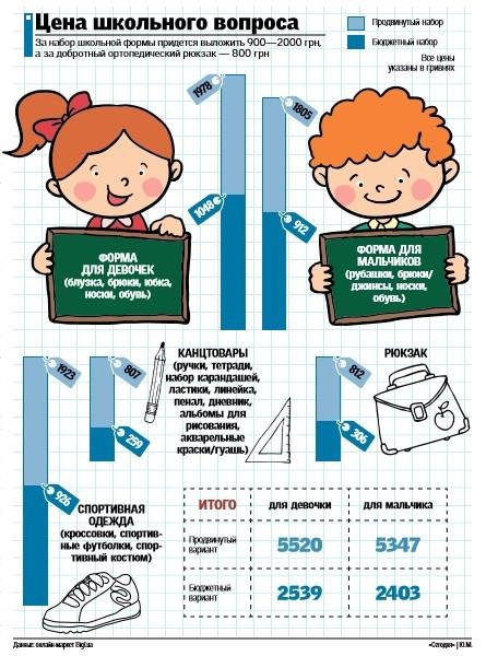 """Стоимость """"экипировки"""" школьника от 2539 до 5520 гривен (инфографика)"""