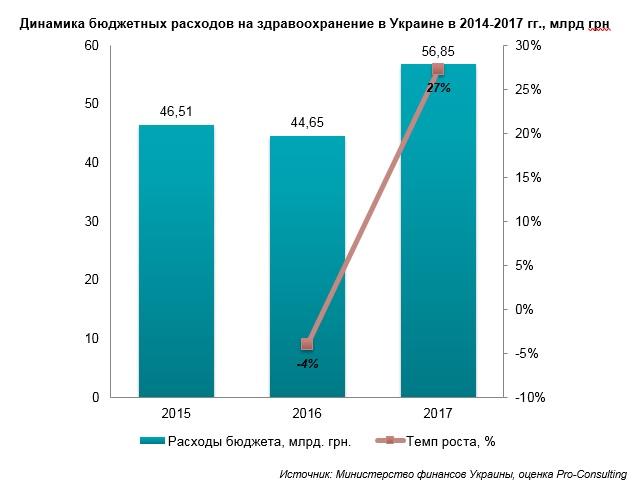 Стоимость лечения в частных клиниках Украины