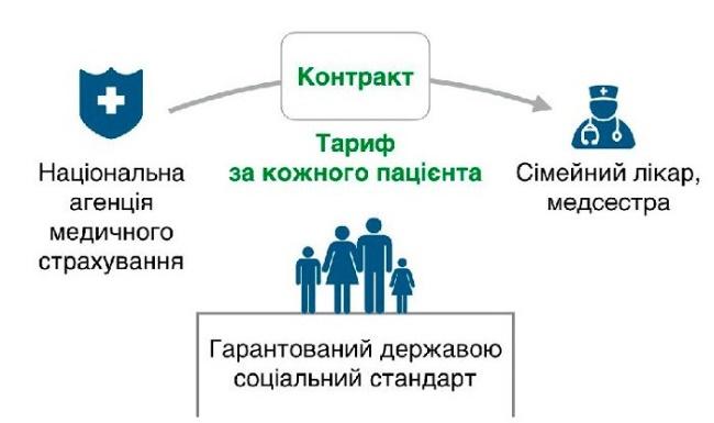 медреформа в Украине, медреформа зарплата