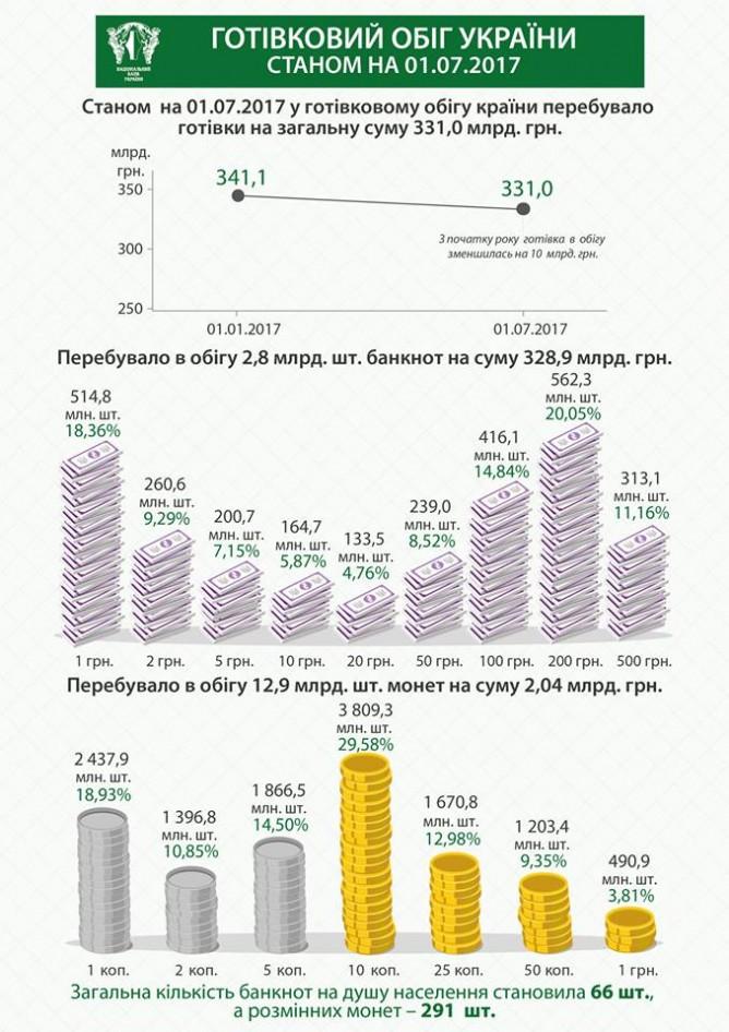 Сумма наличных уменьшилась на 10 млрд гривен, — НБУ