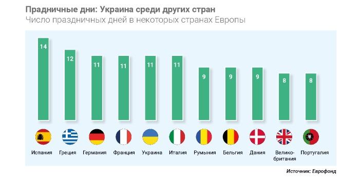Украинцы много отдыхают? Сравнение количества праздников в Украине и ЕС (инфографика)