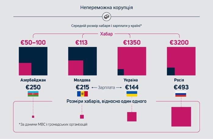 В мире ежегодно дают взяток на $1 трлн (инфографика)