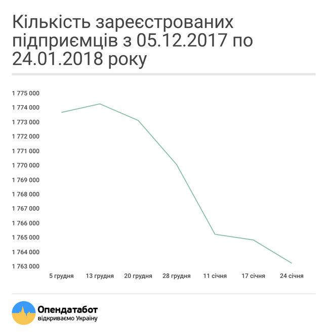 В Украине за два месяца закрылись 36 тысяч ФЛП